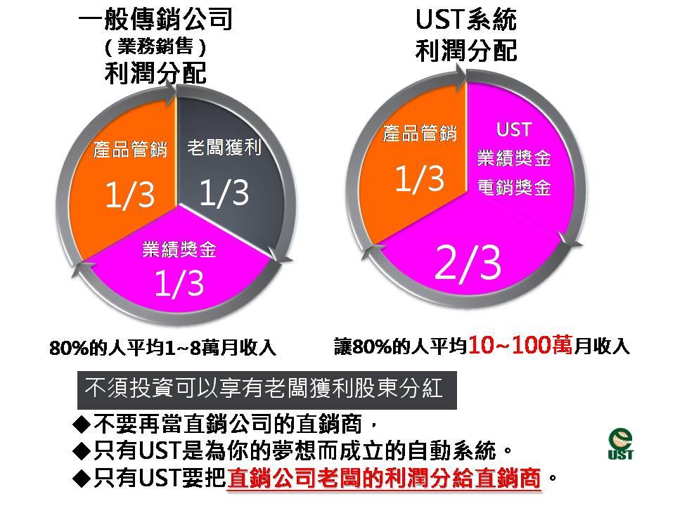 %e5%88%a9%e6%bd%a4%e5%88%86%e9%85%8d7%e6%88%90%e8%bd%89%e6%88%90%e7%8d%8e%e9%87%91
