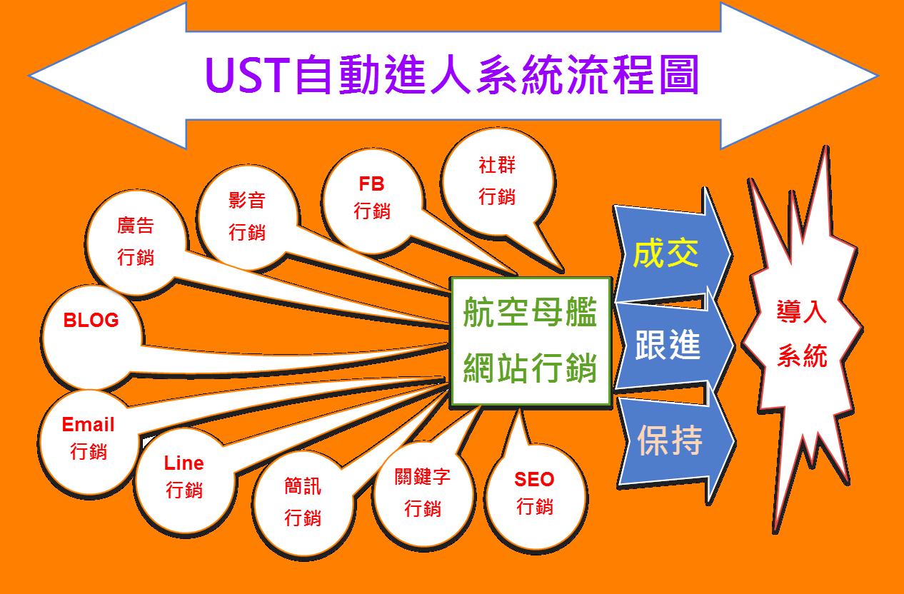 UST自動進人系統流程圖 - 複製 - 複製