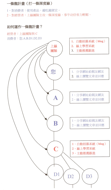 福氣1000529一條龍計畫圖示