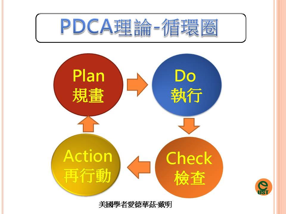PDCA再行動