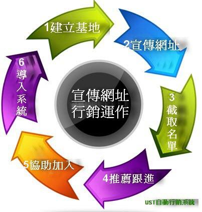 宣傳網址行銷運作循環流程圖